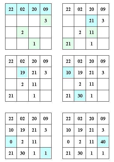 Birthday / Date Magic Square construction procedure